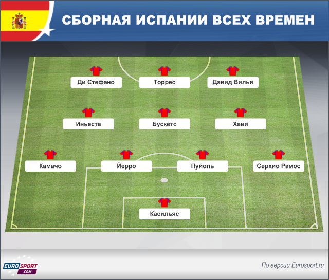 Склад сборной испании по футболу