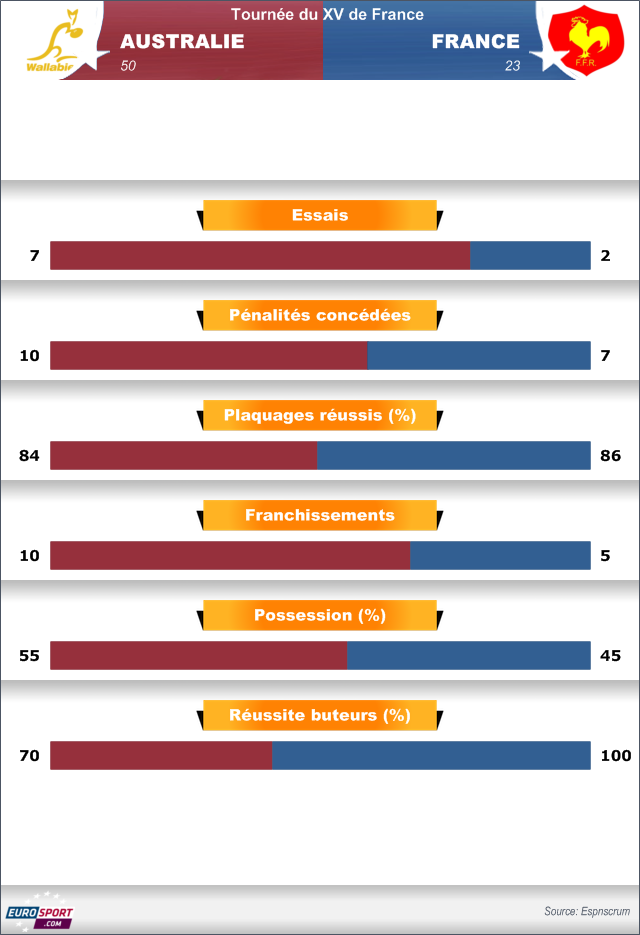 Infographie Australie - France - 7 juin 2014