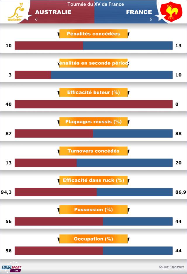 Statistiques Australie-France (6-0)