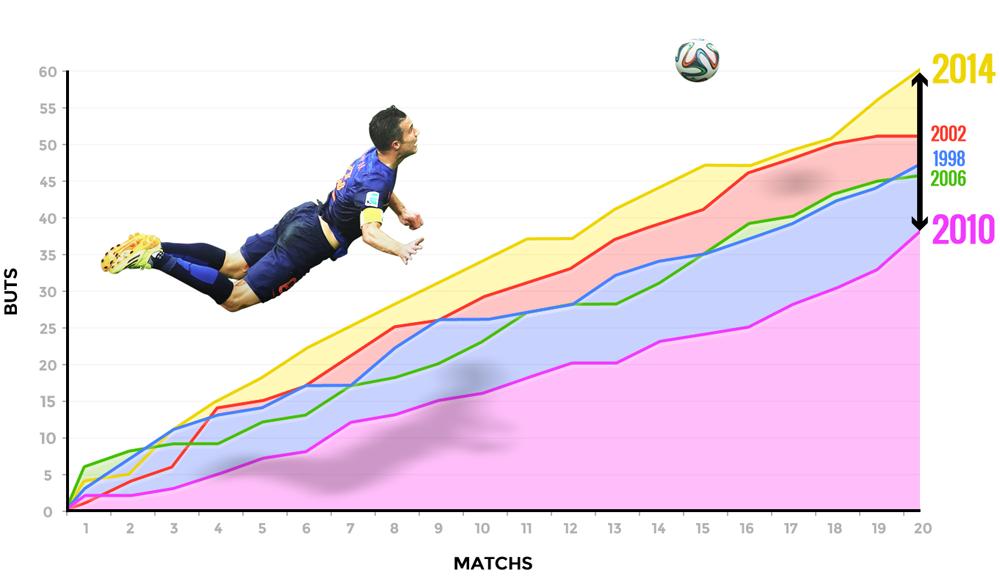 Coupe du monde 2014 nombre de buts marqu s en - Tableau phase finale coupe du monde 2014 ...
