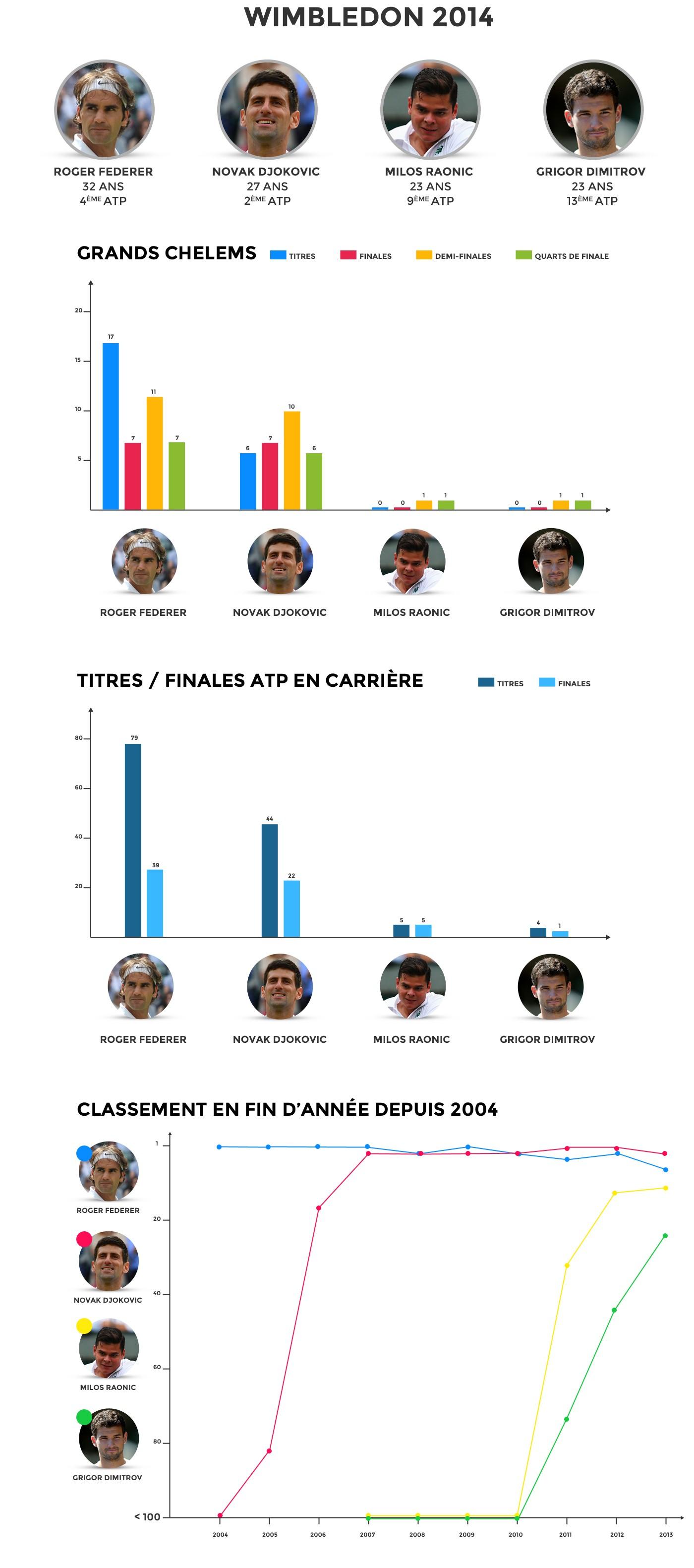 Infographie Wimbledon 2014 Federer, Djokovic, Raonic, Dimitrov