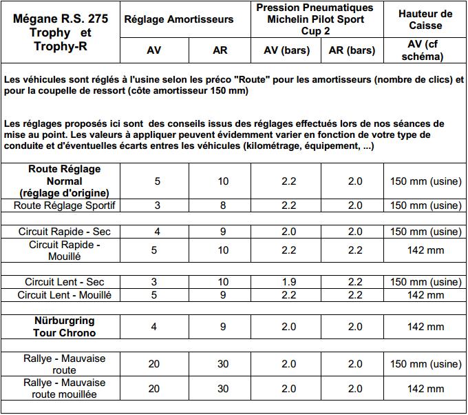 Mégane R.S. 275 Trophy et Mégane R.S. 275 Trophy-R : les réglages de Laurent Hurgon