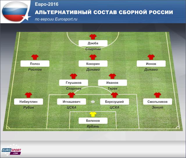 Альтернативная версия состава сборной России