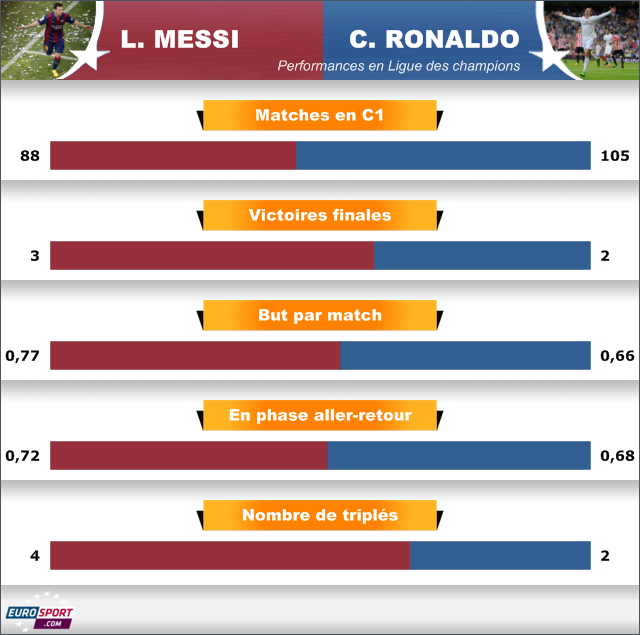 Infographie Lionel Messi vs Cristiano Ronaldo en C1