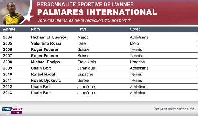 Top 10 Monde Eurosport.fr : Le palmarès
