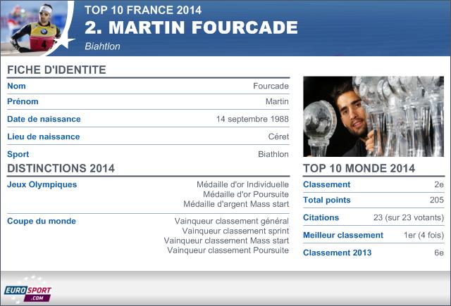 Top 10 france 2014 martin fourcade biathlon la 2e - Combien gagne le vainqueur de la coupe du monde ...
