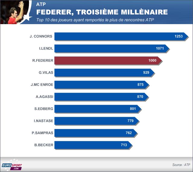 Infographie Roger Federer, troisième millènaire