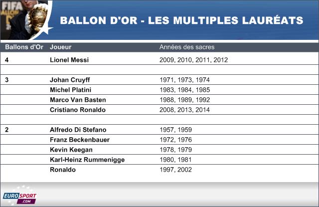 Les multiples lauréats du Ballon d'or.