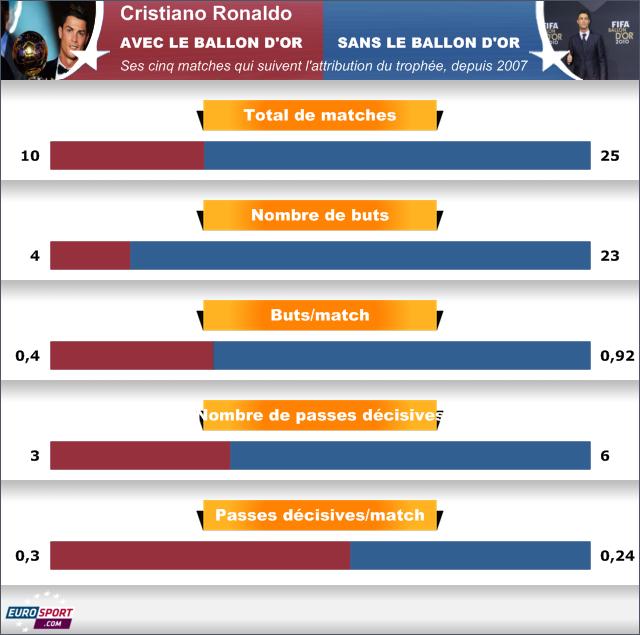 Infographie Cristiano Ronaldo