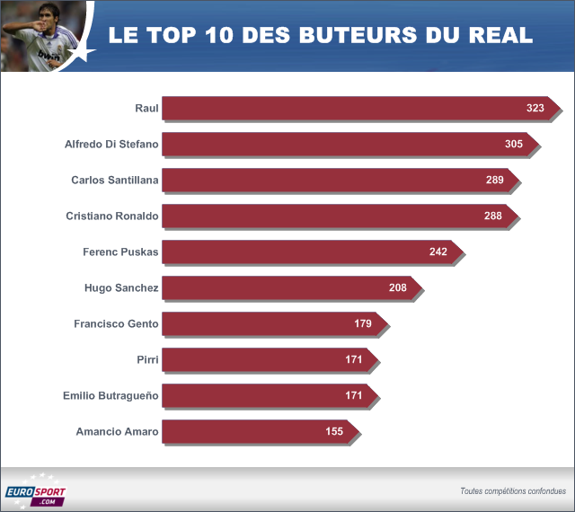 Le Top 10 des meilleurs buteurs du Real Madrid