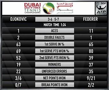 Federer - Djokovic / ATP Dubai stats