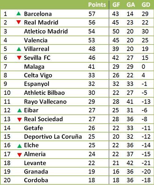 Таблица примеры испании по футболу [PUNIQRANDLINE-(au-dating-names.txt) 67