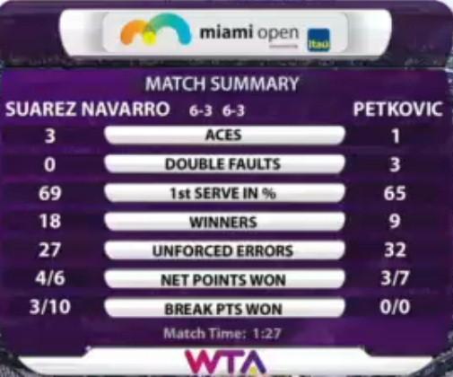 Carla Suarez Navarro - Andrea Petkovic maçının istatistikleri