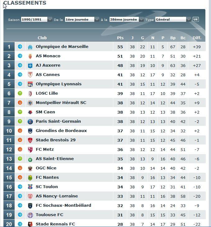 Le classement du championnat de D1 en 1990/91, avant l'arrivée de Canal+ au PSG.