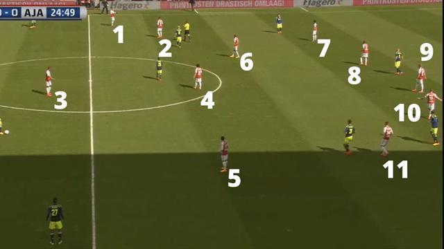 Utrecht in campo in 12, e l'arbitro non se ne accorge
