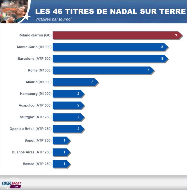 Les 46 titres de Nadal sur terre battue
