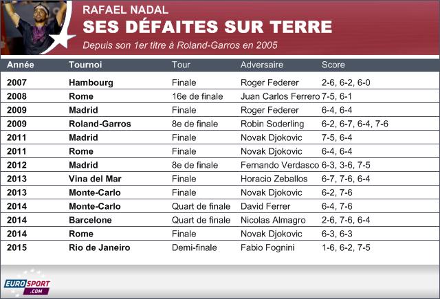 Les défaites de Rafael Nadal depuis son premier titre à Roland-Garros