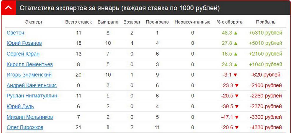 Статистика экспертов