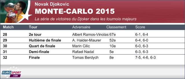 Novak Djokovic - Monte-Carlo 2015