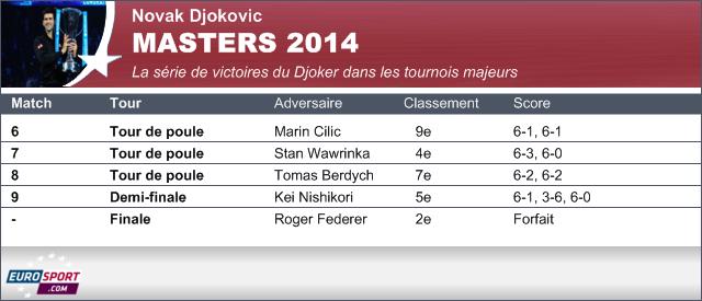 Novak Djokovic - Masters 2014