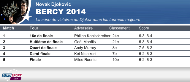 Novak Djokovic - Bercy 2014