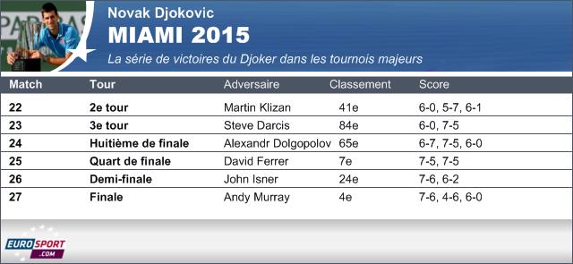 Novak Djokovic - Miami 2015