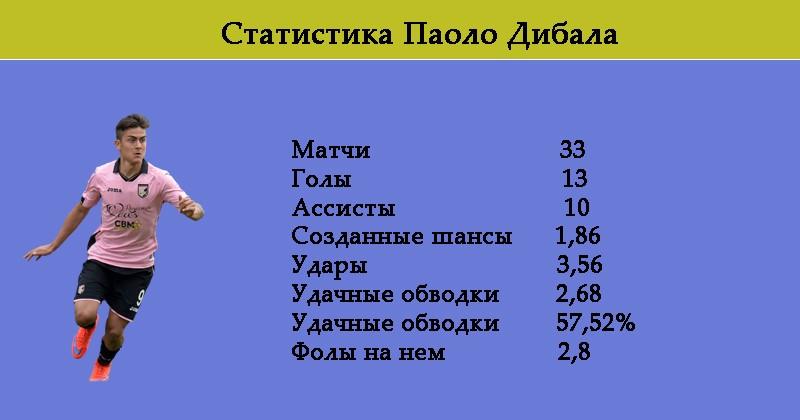 Статистика Дибала