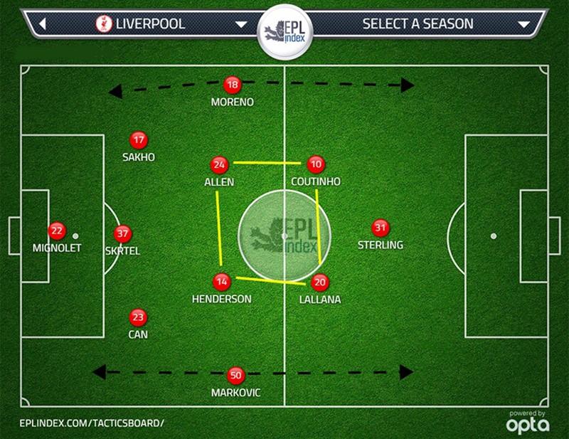 Схема Ливерпуля