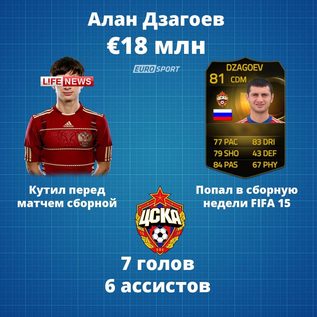 Альбом на память. Как провели год самые дорогие русские футболисты