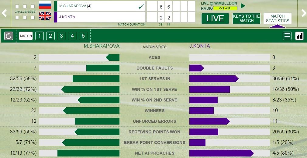 Sharapova - Konta stats