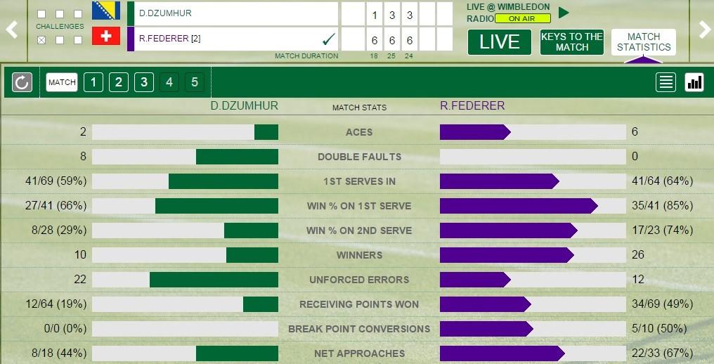 Federer - Dzumhur istatistikleri