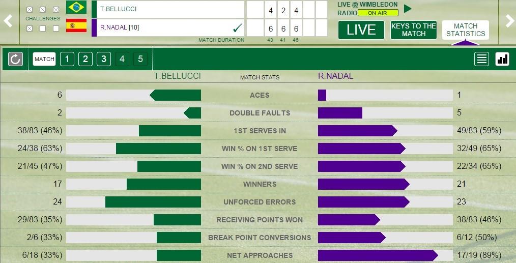 Nadal - Bellucci istatistikleri