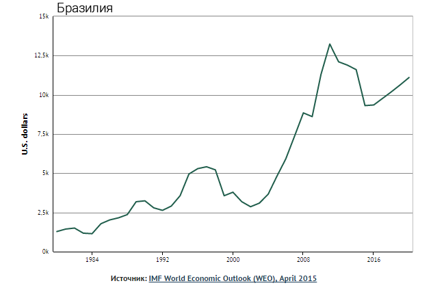 ВВП Бразилия