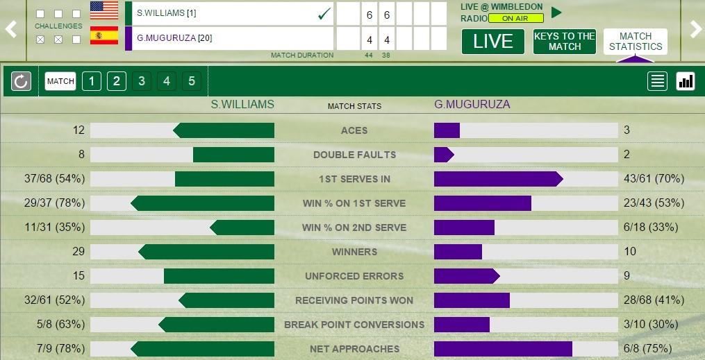 Serena - Muguruza stats