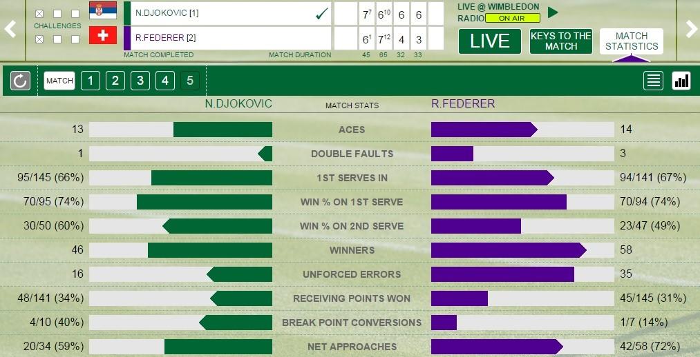Djokovic - Federer stats