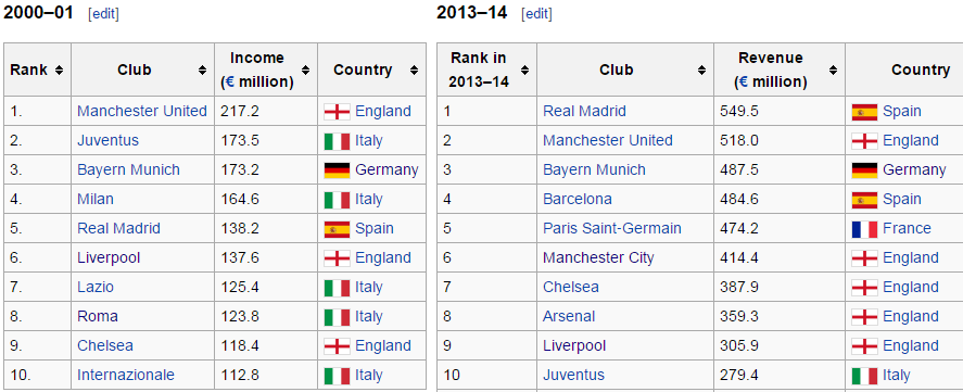 Bs detector raheem sterling 39 cost more than zinedine for Premier league table 99 2000