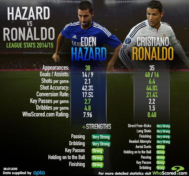 Eden Hazard V Cristiano Ronaldo