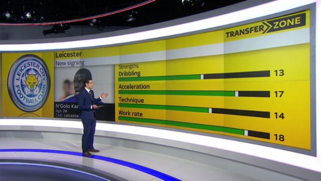 Sky Sports использовал данные игры Football Manager для программы о трансферах