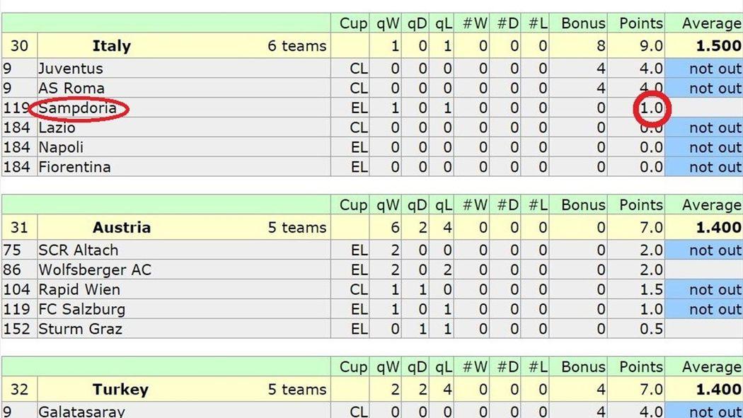 Calendario Preliminari Europa League.Sampdoria Fuori Ai Preliminari Che Guaio Per Il Ranking