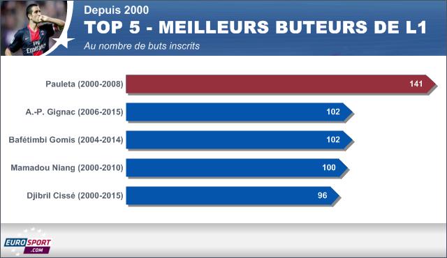 Les Top 5 des buteurs de L1 depuis 2000