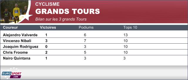 Le bilan sur les 3 grands tours des 5 favoris de la Vuelta