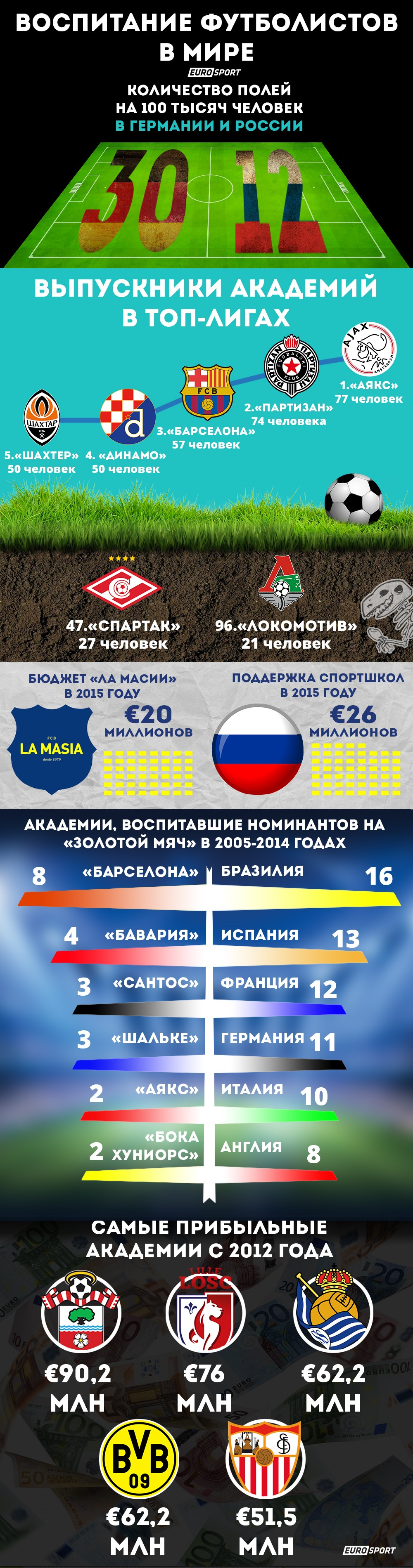 Инфографика Академии