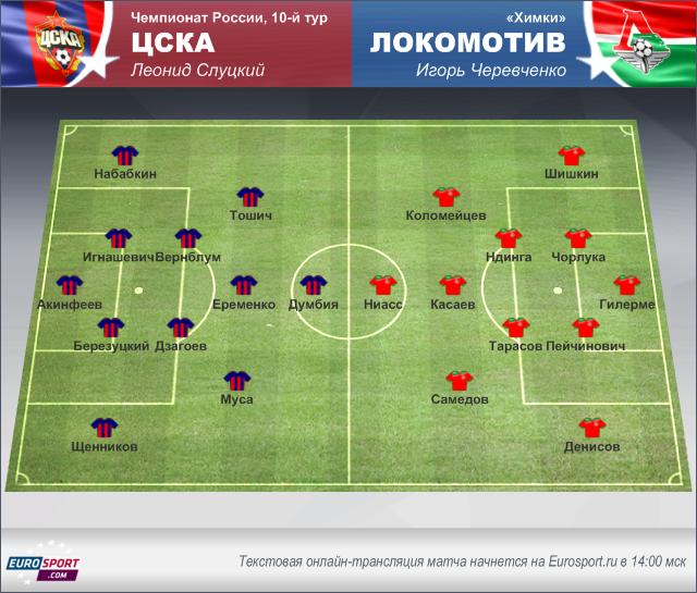 ЦСКА – «Локомотив»: перед матчем