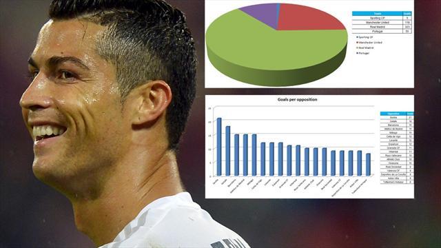 Le 7 statistiche che spiegano i 501 gol di Cristiano Ronaldo