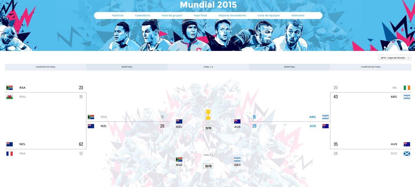 Mundial de Rugby, cuadro final