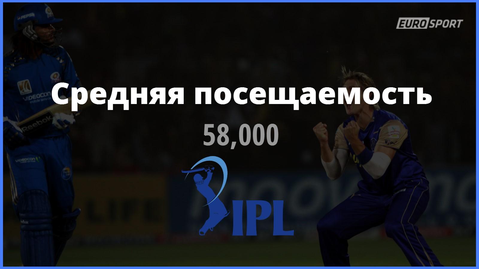 Индийская Премьер-лига