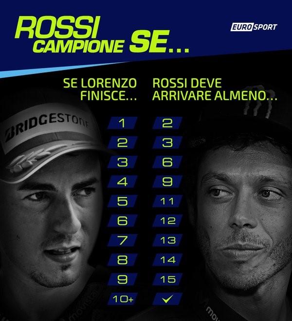 Valentino Rossi diventa campione se...