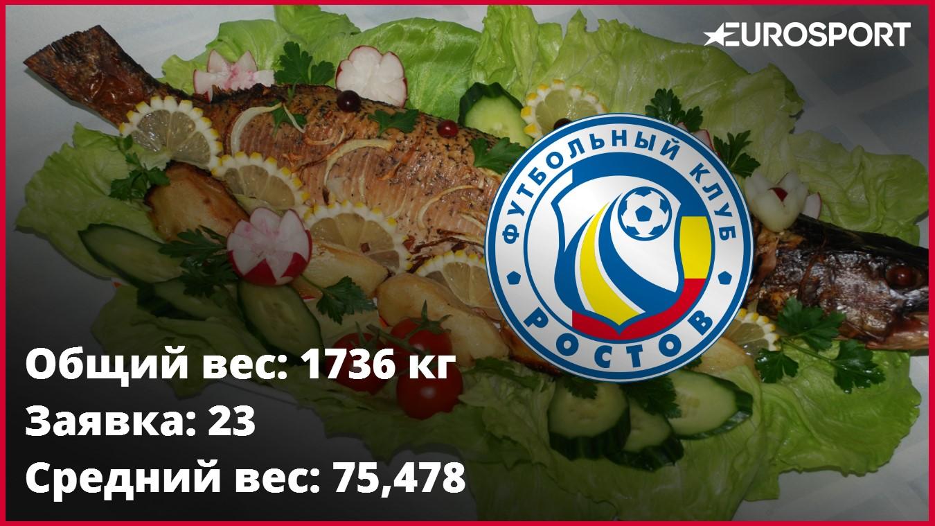 «Ростов»
