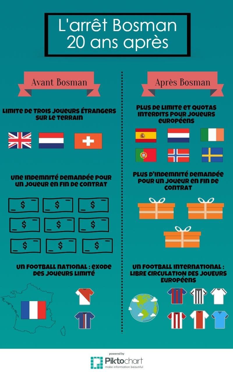 Infographie Arrêt Bosman
