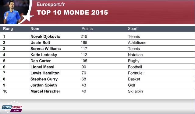Le Top 10 monde 2015